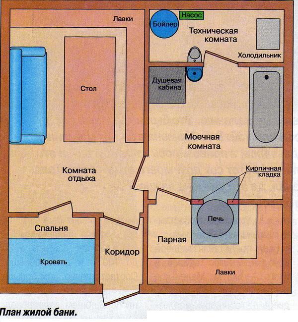 Баня-хижина. Баня для жилья.