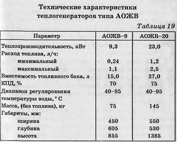 Технические характеристики теплогенераторов типа АОЖВ
