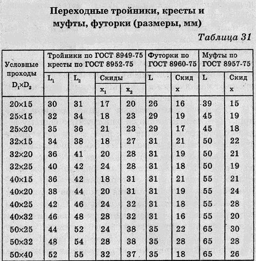 Переходные тройники, кресты и муфты, футорки (размеры, мм)