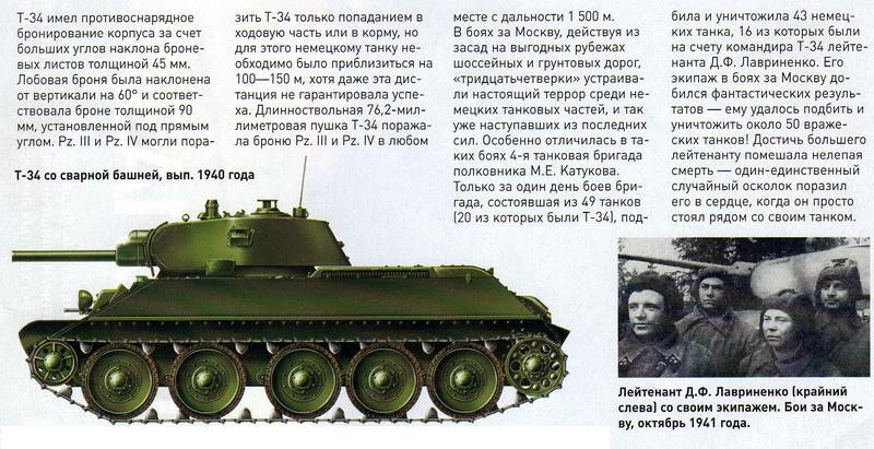Танк Т-34. Лейтенант Д.Ф. Лавриненко.