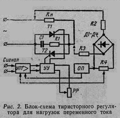 Блок-схема тиристорного регулятора для нагрузок переменного тока