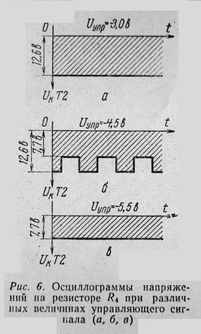 Осциллограммы  напряжений на резисторе R4 при  различных величинах управляющего сигнала