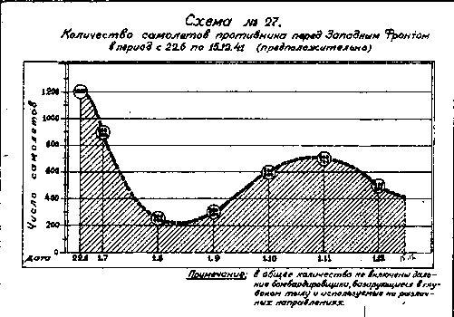 Оценка численности авиации противника (приложение  к докладу штаба ВВС Западного фронта за 1941 год)